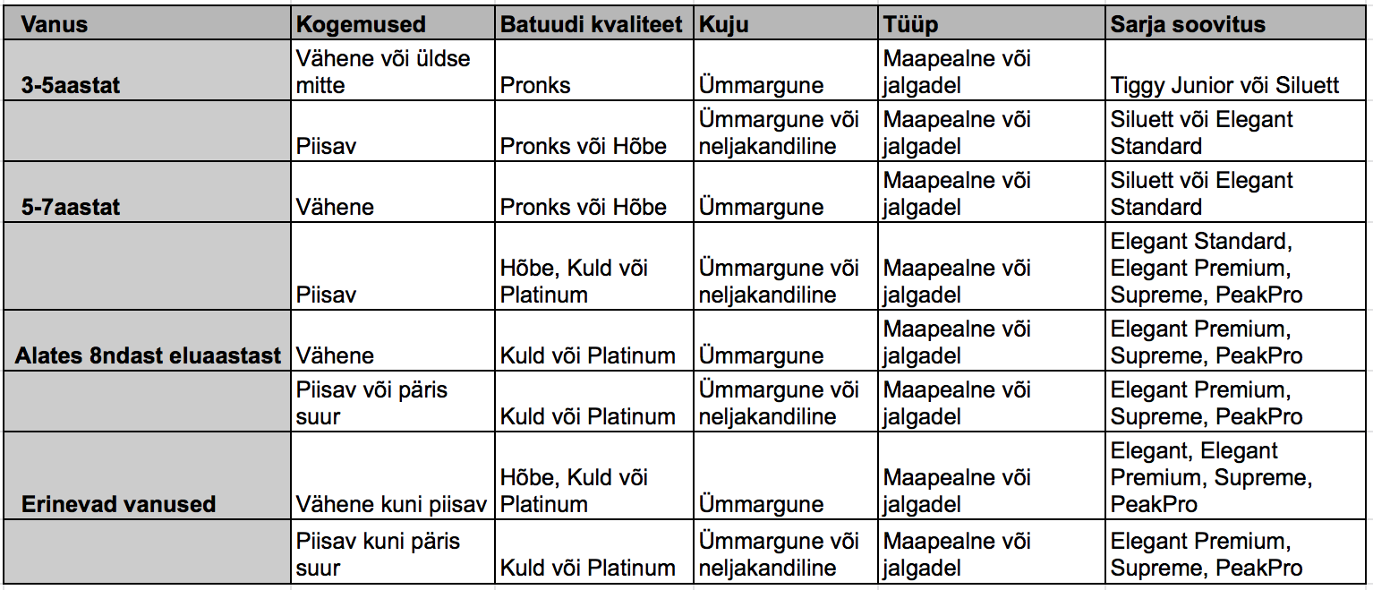 EXIT batuudid - tabel